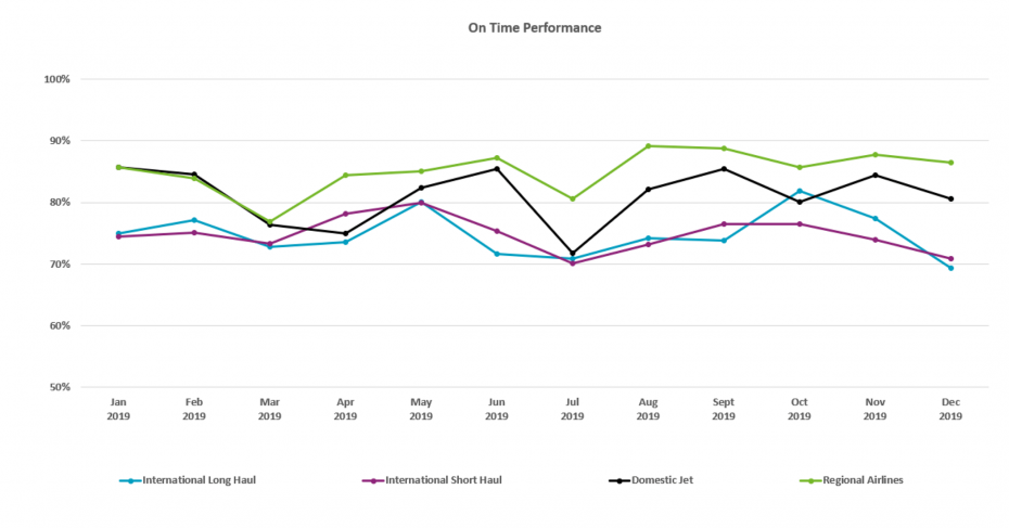 On Time Performance ending Dec 2019